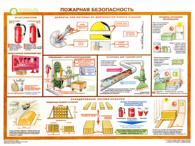 Противопожарная безопасность на предприятии инструкции